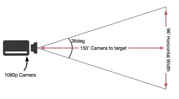 1080p_camera_FOV