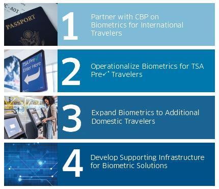 TSA biometric_goals_1